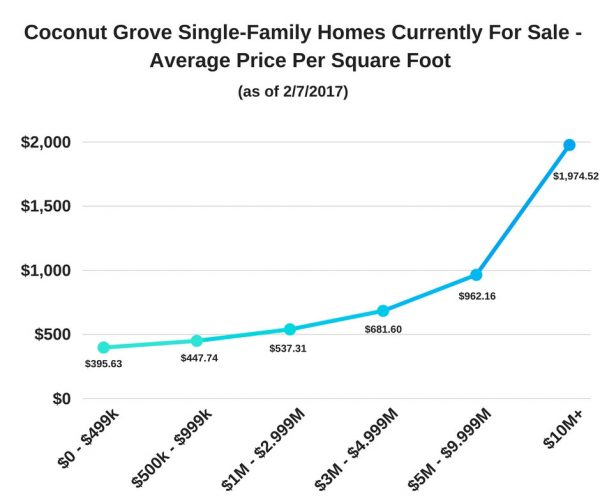 Coconut Grove Single-Family Homes Currently For Sale - Average Price Per Square Foot (as of 2/7/17)