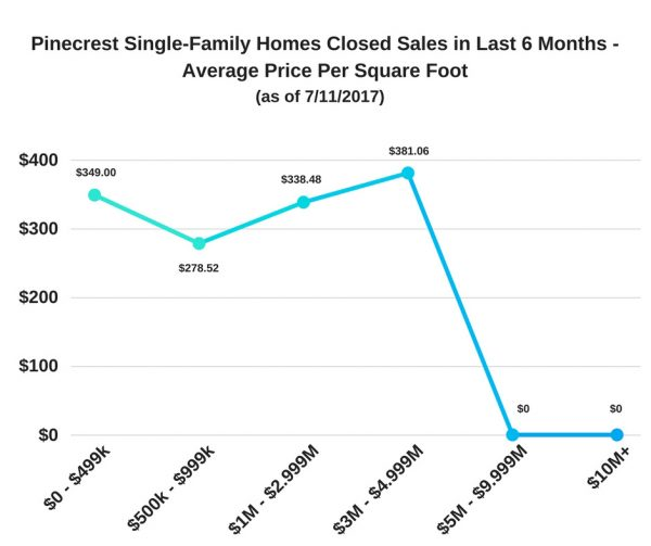 Pinecrest Single-Family Homes Closed Sales – Last 6 Months – Average Price Per Square Foot as of July 11, 2017
