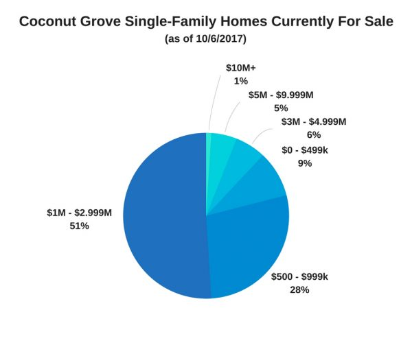 Coconut Grove Single-Family Homes Currently For Sale as of 10/6/2017
