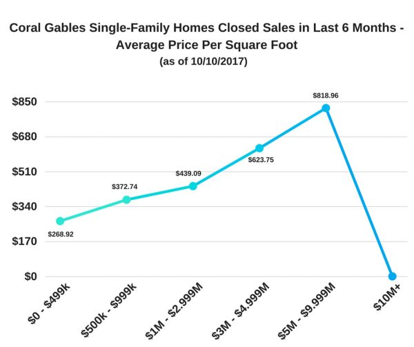 Coral Gables Single-Family Homes Closed Sales - Last 6 Months - Average Price Per Square Foot (as of 10-10-17)
