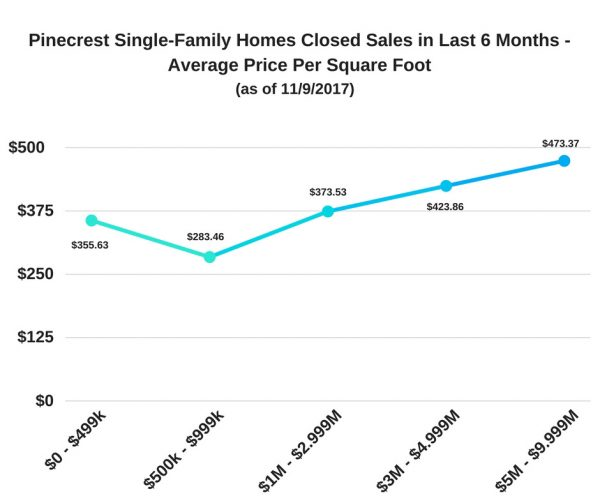 Pinecrest Single-Family Homes Closed Sales - Last 6 Months - Average Price Per Square Foot (as of 11/09/2017)