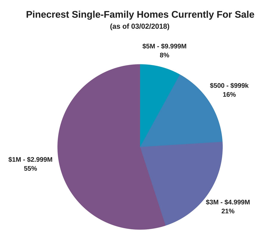single men in pinecrest Pinecrest is an affluent suburban village in miami-dade county, florida, united  states of america the population was 18,223 as of the census of 2010.