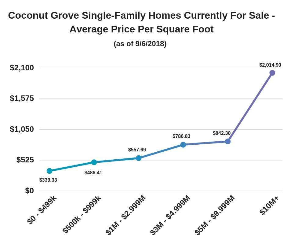 Coconut Grove Single-Family Homes Currently For Sale - Average Price Per Square Foot (as of 9/6/2018)